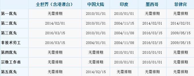 2016年8月EB-5排期表
